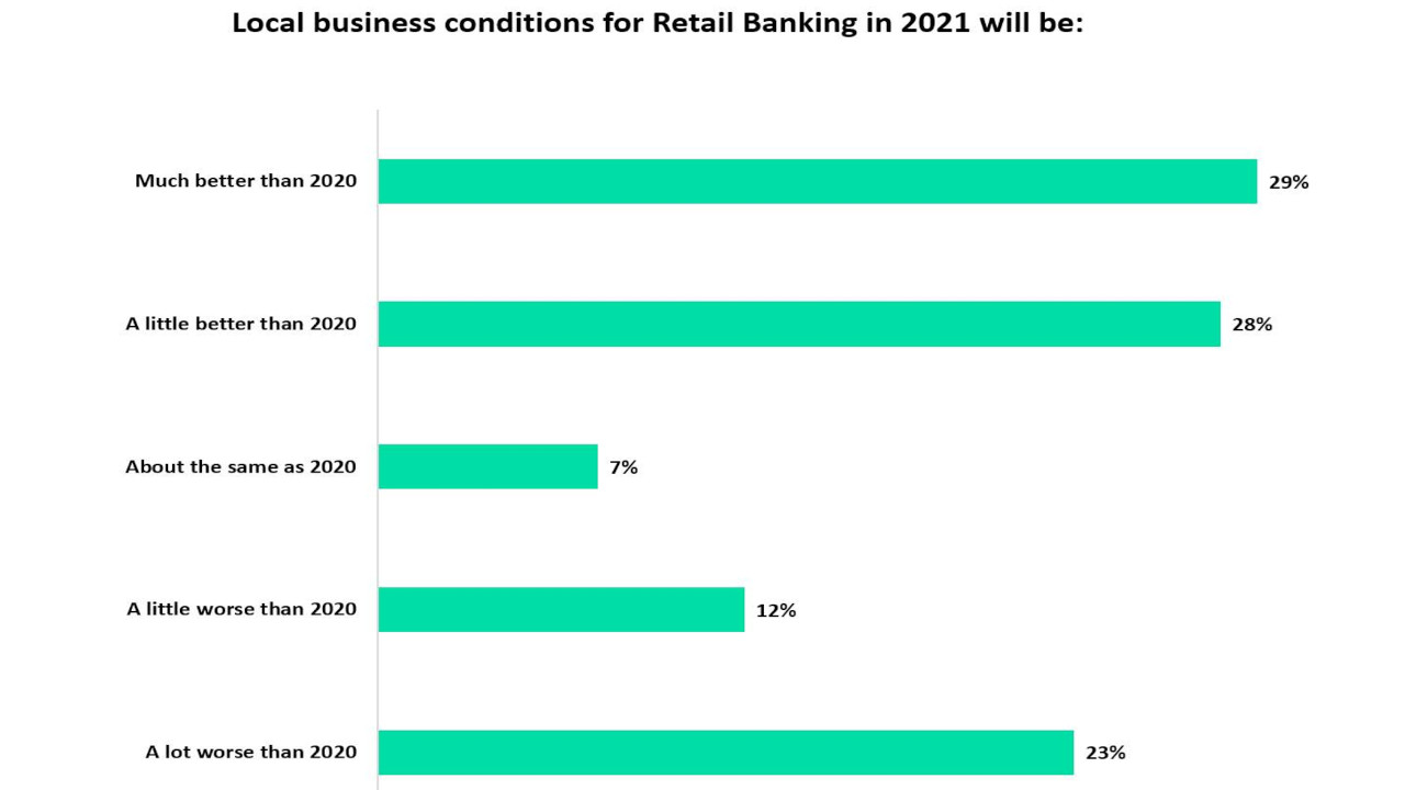 Retail bankers expect regulatory and compliance costs to increase over the next 12 months